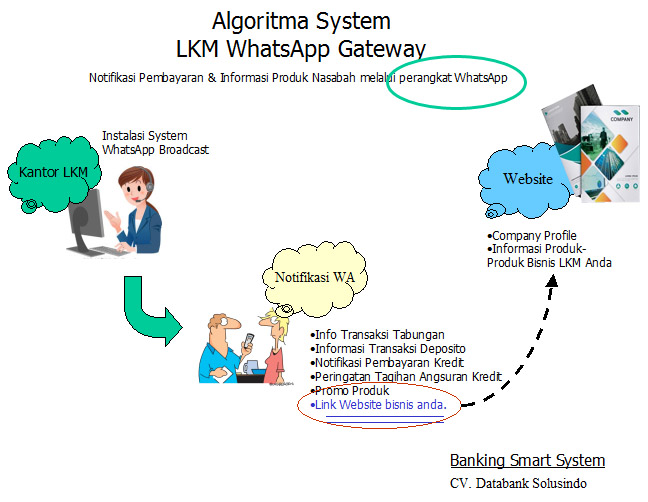 Algoritma LKM WhatsApp Gateway System