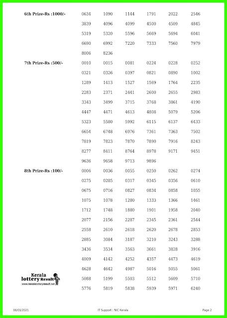 LIVE: Kerala Lottery Results 06-01-2021 Out, Akshaya AK-479  Winners List Today