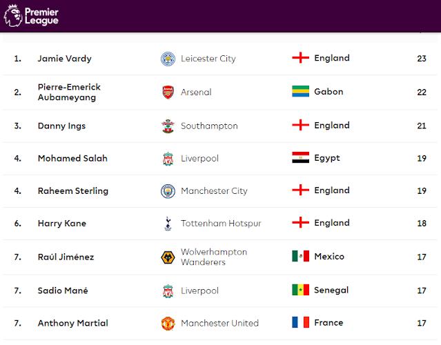 Goal Premier League 2020