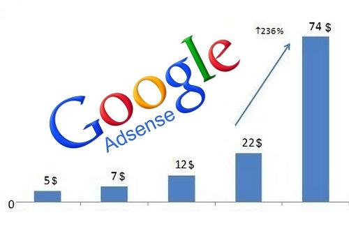Cara Tingkatkan CTR Adsense Dengan Perletakan Iklan Yang Tepat