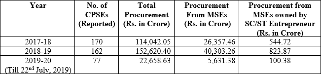 Procurement of Goods and Services from MSEs by CPSEs