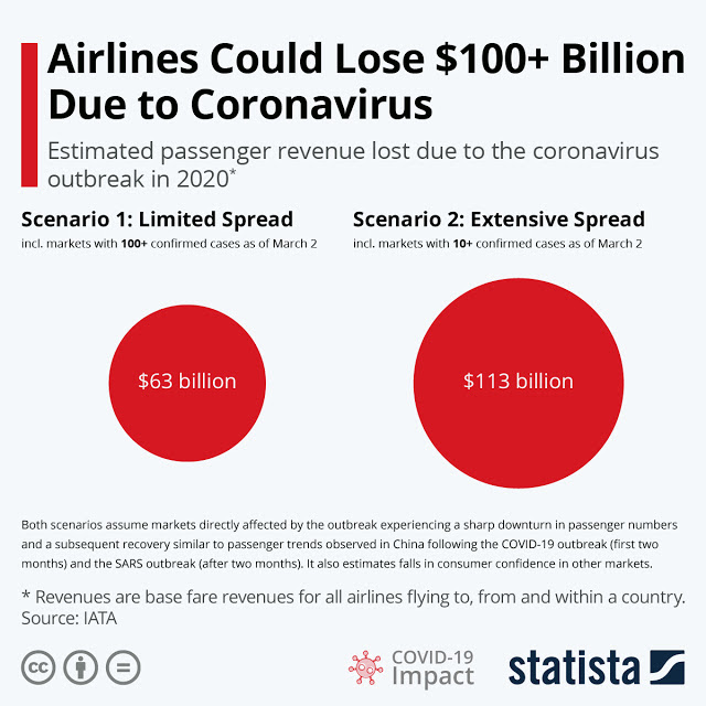 Coronavirus Fear: Airlines Face Severe Loss #infographic