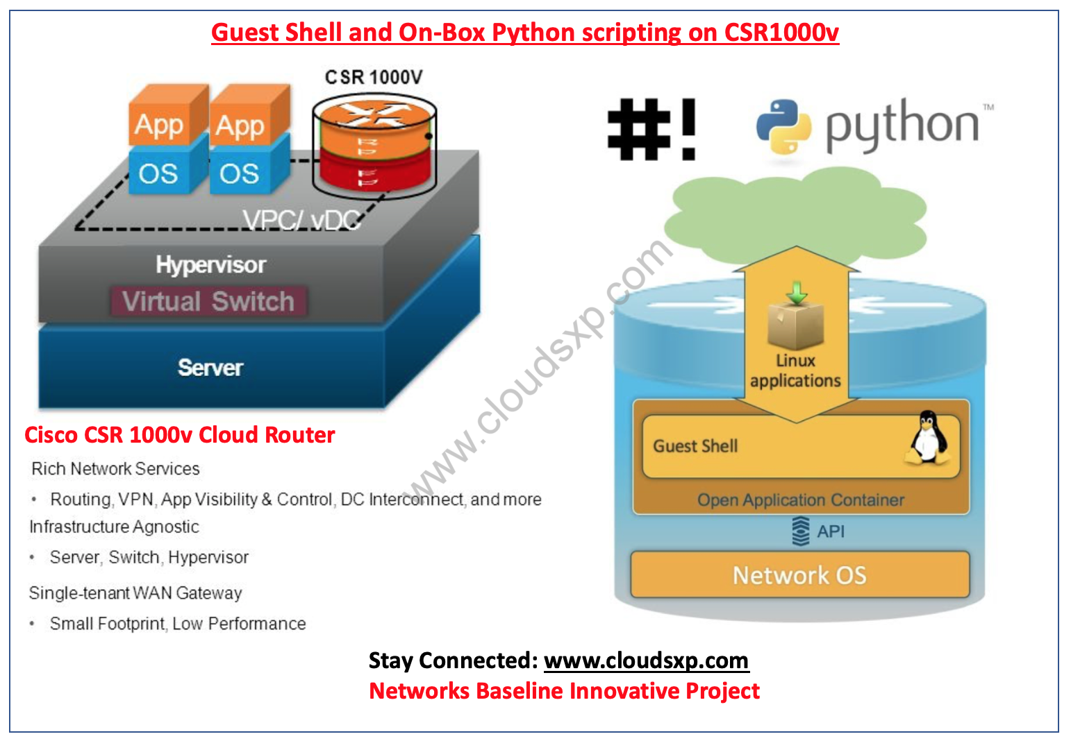Setup Guest shell and On-Box Python scripting on CSR1000v