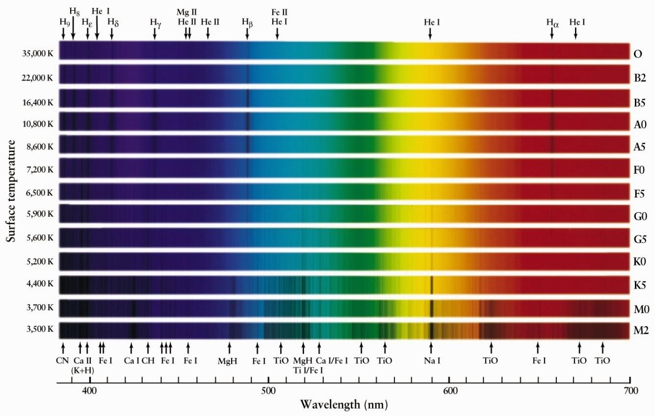 Virgita Darmawati Suhu Dan Warna Bintang