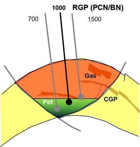Esquemático RGP vs. Profundidad