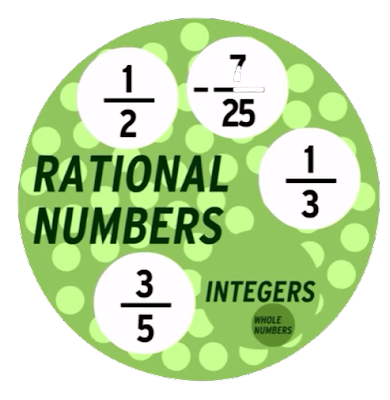 online-courses-in-algebra-rational-numbers