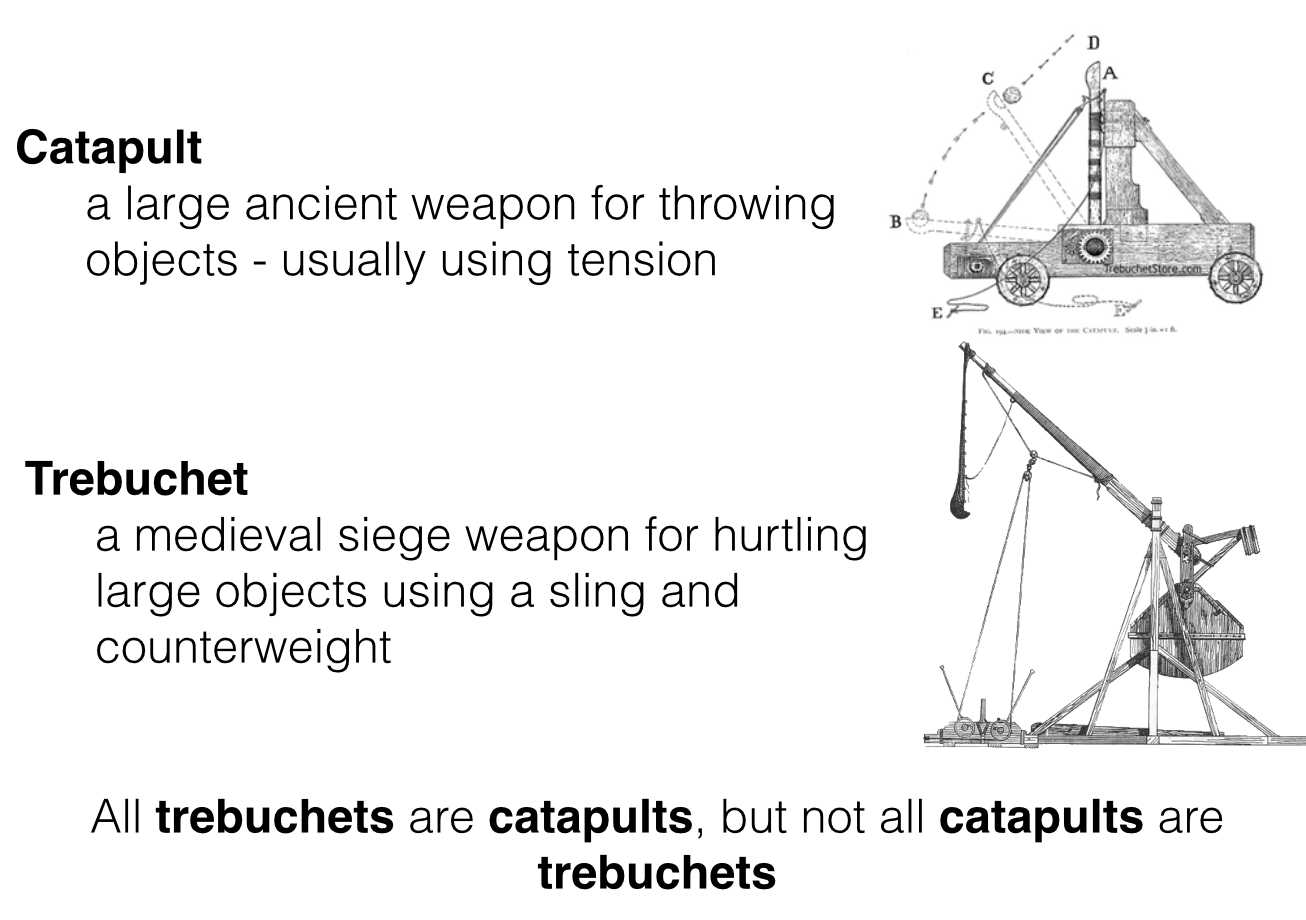 Faith Fine Arts Integrated Through History March 2017 Diagram Of A Catapult Assignment