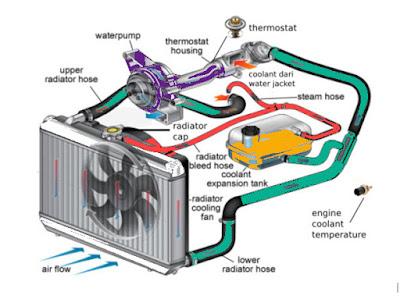 Cara Kerjanya Thermostat Pada Mobil dan Apa itu Thermostat ?