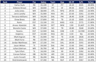 Most Owned Players on DraftKings Week 2