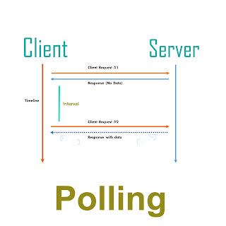 Ilustrasi Metode Pooling