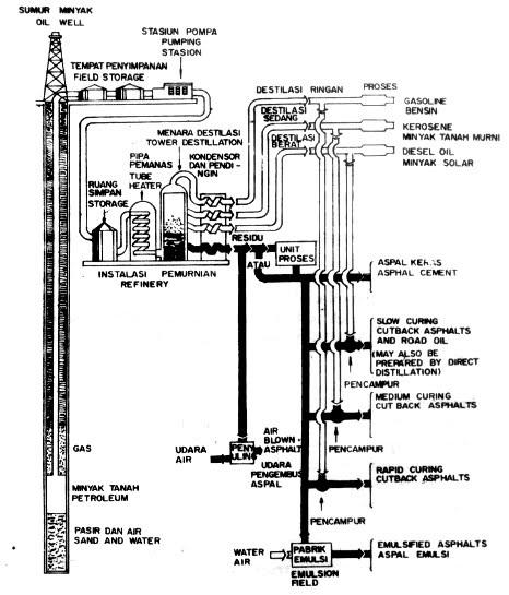 Ilustrasi proses penyulingan minyak (The Asphalt Institute, 1983)