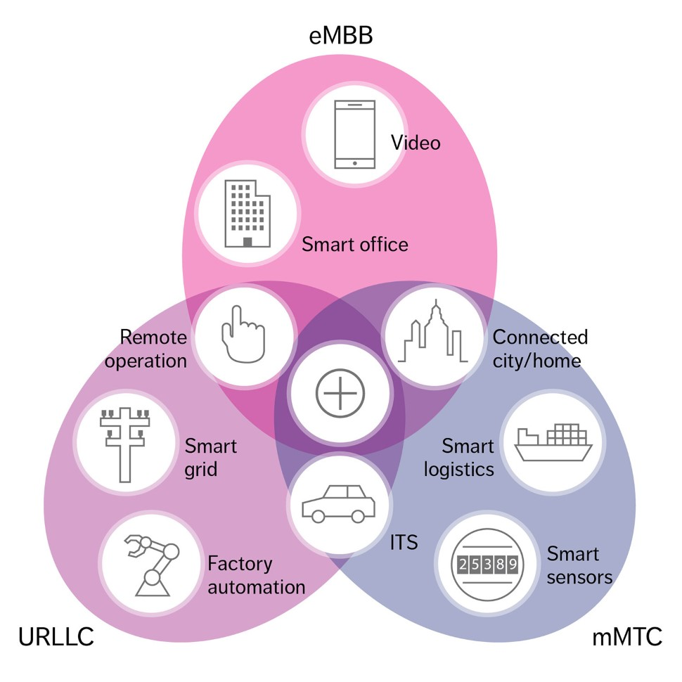 The 3G4G Blog: 5G Research Presentation on URLLC