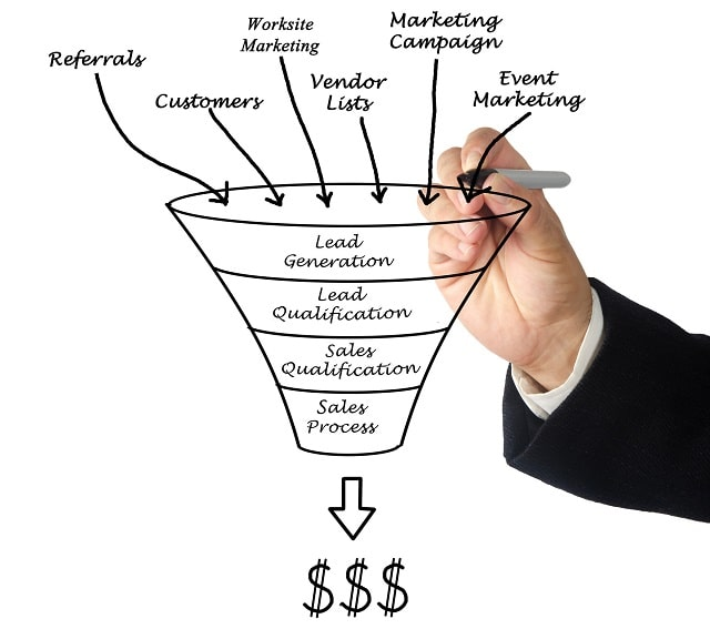 what is a click funnel guide sales funnels marketing stages buyer journey conversion