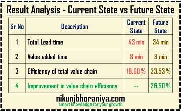 Analysis of Current State and Future State