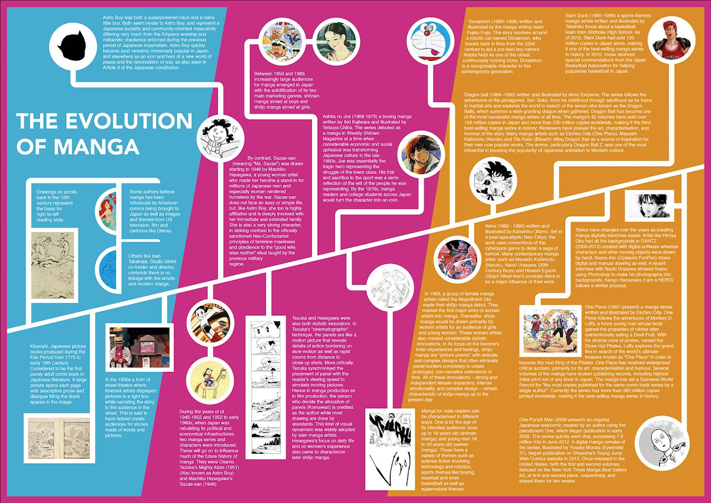 The Evolution of Manga #Infographic