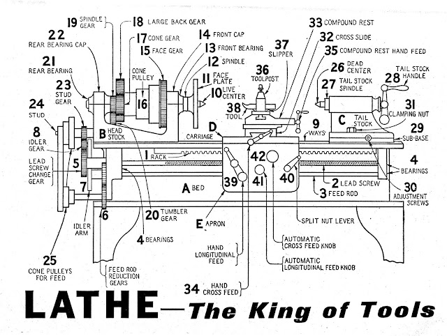 Parts of a metal lathe