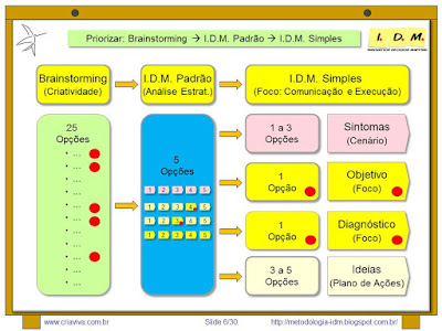 Metodologia IDM Innovation Decision Mapping - Tomada de Decisão Priorização Colaborativa Engajamento Equipe Curso Treinamento Liderança
