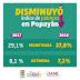 Popayán bajó sus niveles de pobreza en 2018.