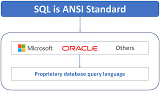 what is sql with example