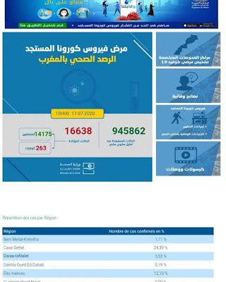 عاجل...المغرب يعلن عن تسجيل 93 إصابة جديدة مؤكدة ليرتفع العدد إلى 16638 مع تسجيل 210 حالة شفاء✍️👇👇👇