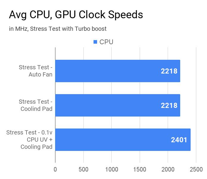 Average CPU clock speeds of Asus VivoBook X509JA laptop during various stress tests.