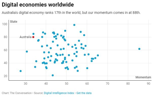 Digital economies worldwide Australia's digital economy ranks 17th in the world, but our momentum comes in at 88th.