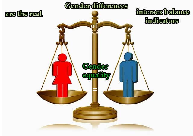 gender equality adjust