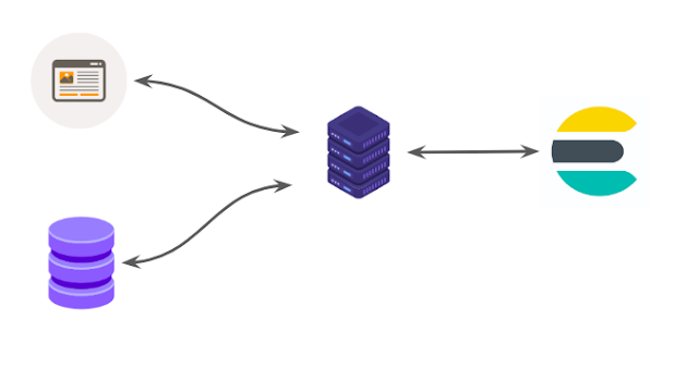 Integrate Elasticsearch