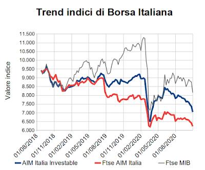 Trend indici di Borsa Italiana al 30 ottobre 2020
