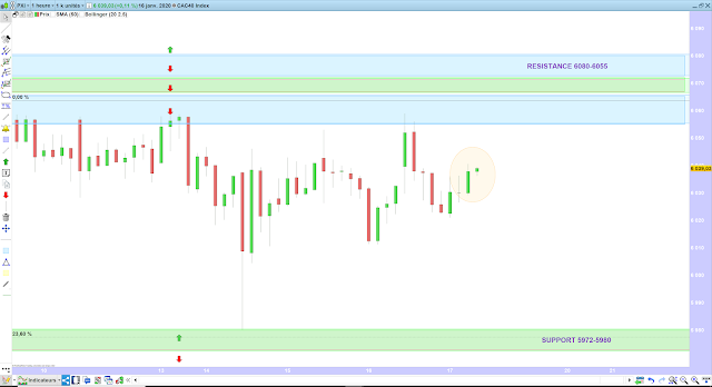 Trading CAC40 17/01/20