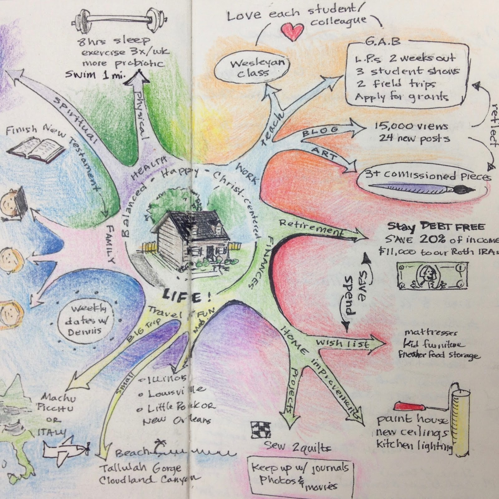 Kristen Applebee Mind Mapping A Vision For A New Year
