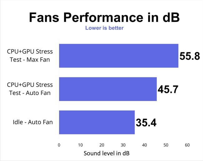The fans noise levels of Acer Nitro 5 for different modes of stress tests.