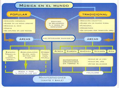 Rincoanda m sicas del mundo folklore for Comida tradicional definicion