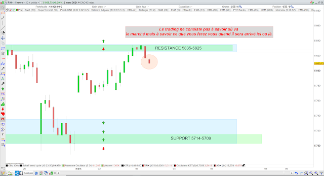 Trading 2 CAC40 03/03/21