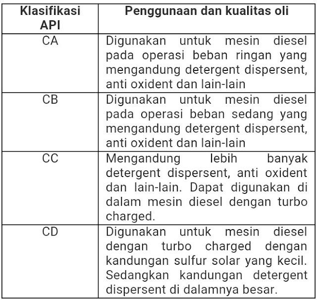 Arti Kode Pada Kemasan Oli Pelumas
