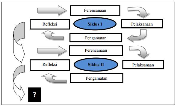 Langkah-langkah%2BPenelitian%2BTindakan%2BKelas.png