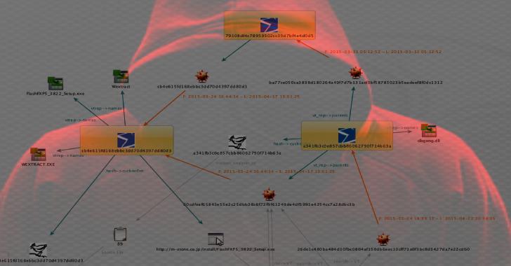 RIPVT : Virus Total API Maltego Transform Set For Canari