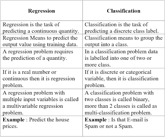 Regression_vs_Classification