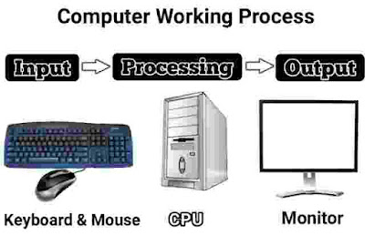 Computer Kaise kaam karta hai. How to work computer.