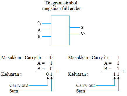 diagram blok full adder