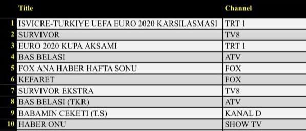 Günlük Reyting Sonuçları AB (20.06.2021)