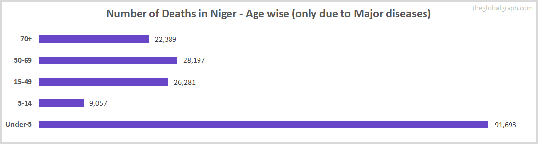 Number of Deaths in Niger - Age wise (only due to Major diseases)