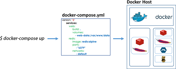 docker comppose