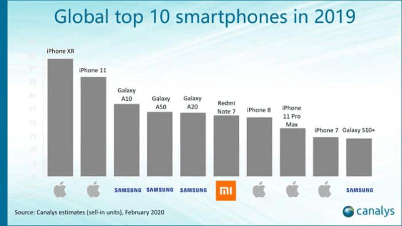 Global top 10 smartphones in 2019