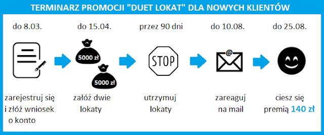 terminarz promocji Duet lokat w Toyota Banku dla nowych klientów