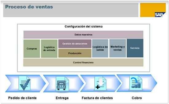 Procesos de Ventas en SAP Business One - ConsultoriaSAP