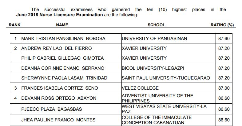 PRC RESULT: June 2018 NLE Nursing board exam top 10 passers
