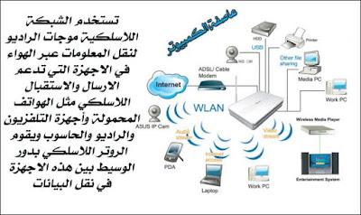 مكونات الشبكة اللاسلكية