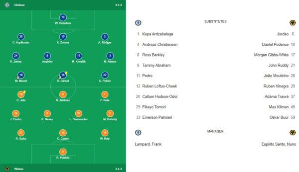 Line up Chelsea vs Wolves