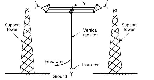 electronics blog  antennas and propagation pdf
